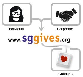 donationprocess