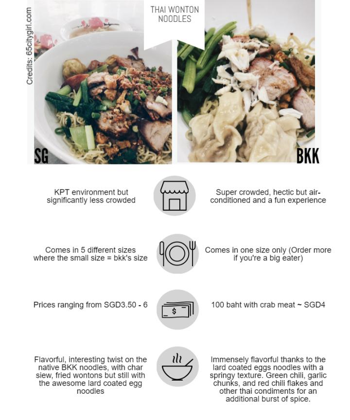 Thai Wonton Noodle BKK SG Infographic